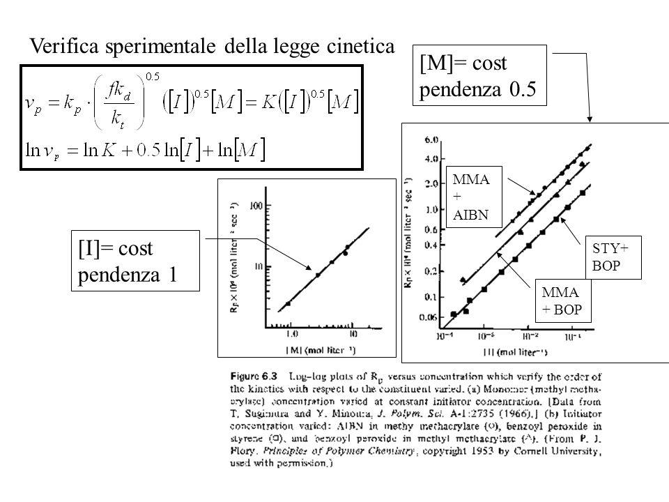 Verifica sperimentale della legge cinetica [M]= cost pendenza 0.5
